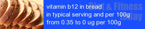 vitamin b12 in bread information and values per serving and 100g