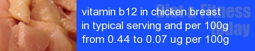 vitamin b12 in chicken breast information and values per serving and 100g