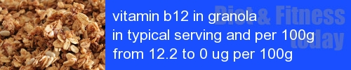 vitamin b12 in granola information and values per serving and 100g