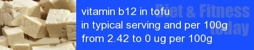 vitamin b12 in tofu information and values per serving and 100g