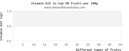 fruits vitamin b12 per 100g