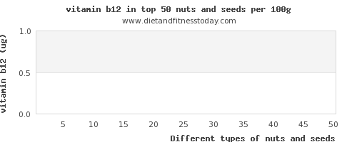 nuts and seeds vitamin b12 per 100g