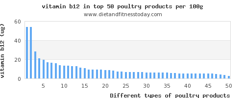 poultry products vitamin b12 per 100g