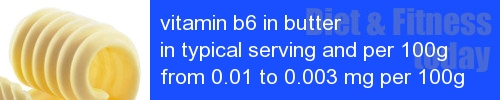 vitamin b6 in butter information and values per serving and 100g