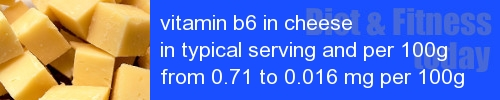 vitamin b6 in cheese information and values per serving and 100g
