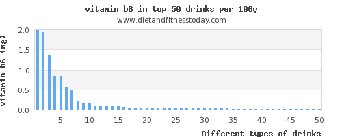 drinks vitamin b6 per 100g