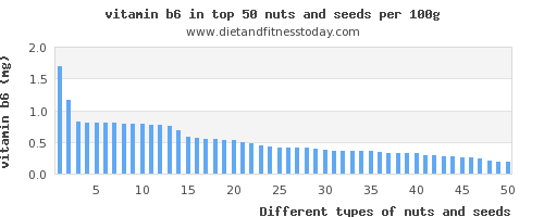 nuts and seeds vitamin b6 per 100g