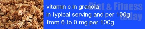 vitamin c in granola information and values per serving and 100g