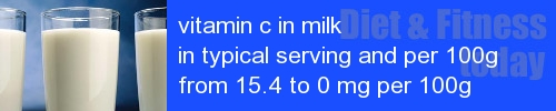 vitamin c in milk information and values per serving and 100g