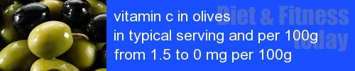 vitamin c in olives information and values per serving and 100g
