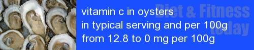 vitamin c in oysters information and values per serving and 100g