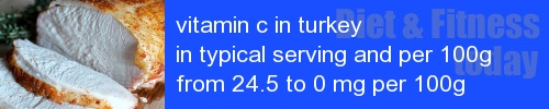 vitamin c in turkey information and values per serving and 100g