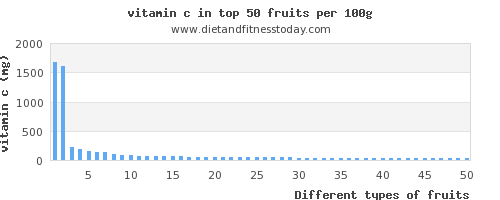fruits vitamin c per 100g