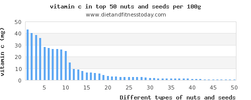 Top 80 Nuts and seeds High in Vitamin C - Diet and Fitness Today