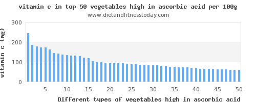 vegetables high in ascorbic acid vitamin c per 100g