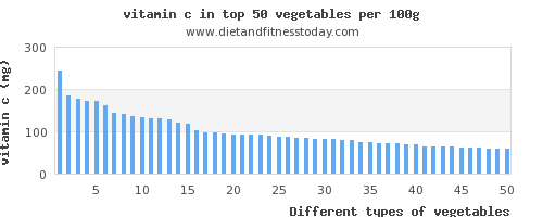 vegetables vitamin c per 100g