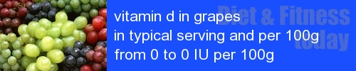 vitamin d in grapes information and values per serving and 100g