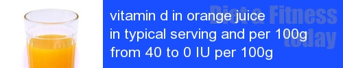 vitamin d in orange juice information and values per serving and 100g
