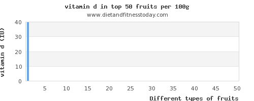 fruits vitamin d per 100g