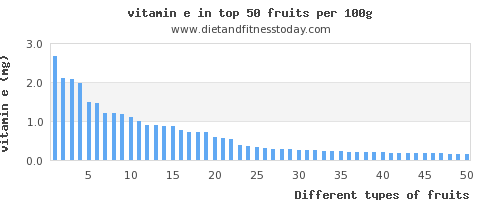 fruits vitamin e per 100g