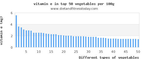 vegetables vitamin e per 100g