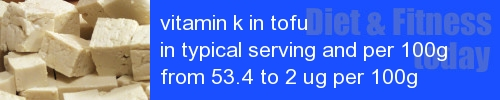 vitamin k in tofu information and values per serving and 100g