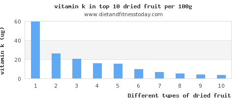 dried fruit vitamin k per 100g