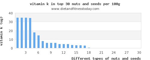 nuts and seeds vitamin k per 100g