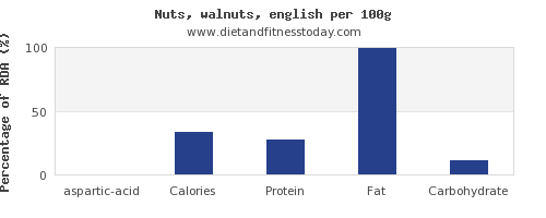aspartic acid and nutrition facts in walnuts per 100g