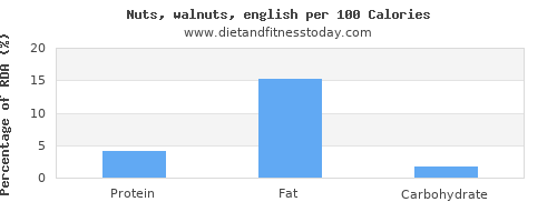 aspartic acid and nutrition facts in walnuts per 100 calories