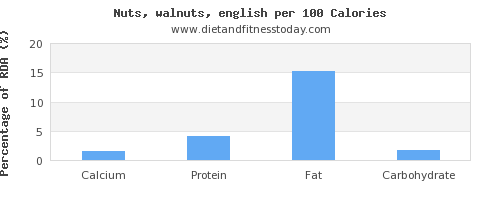 calcium and nutrition facts in walnuts per 100 calories