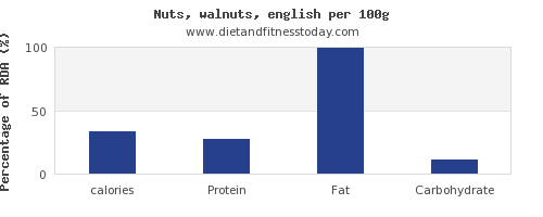 calories and nutrition facts in walnuts per 100g