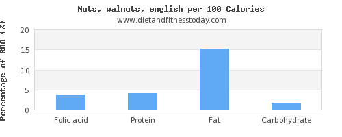 folic acid and nutrition facts in walnuts per 100 calories