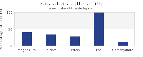 magnesium and nutrition facts in walnuts per 100g