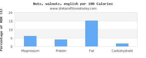 magnesium and nutrition facts in walnuts per 100 calories