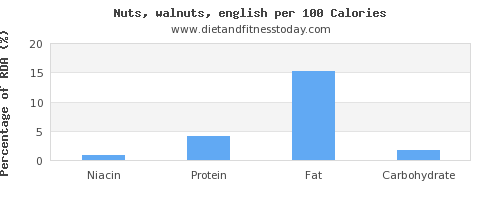 niacin and nutrition facts in walnuts per 100 calories