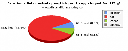 nutritional value, calories and nutritional content in walnuts