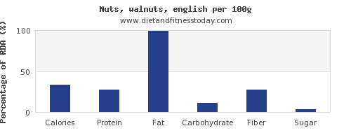 nutritional value and nutrition facts in walnuts per 100g