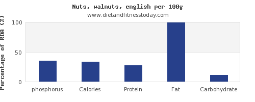 phosphorus and nutrition facts in walnuts per 100g