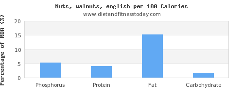 phosphorus and nutrition facts in walnuts per 100 calories
