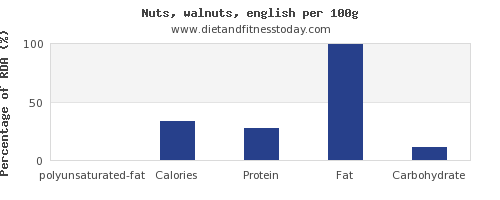 polyunsaturated fat and nutrition facts in walnuts per 100g