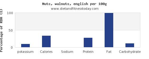 potassium and nutrition facts in walnuts per 100g