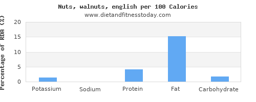 potassium and nutrition facts in walnuts per 100 calories