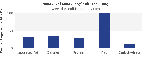 saturated fat and nutrition facts in walnuts per 100g