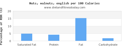 saturated fat and nutrition facts in walnuts per 100 calories
