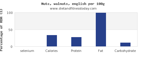 selenium and nutrition facts in walnuts per 100g
