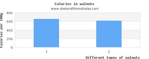 walnuts sugar per 100g