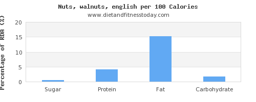 sugar and nutrition facts in walnuts per 100 calories