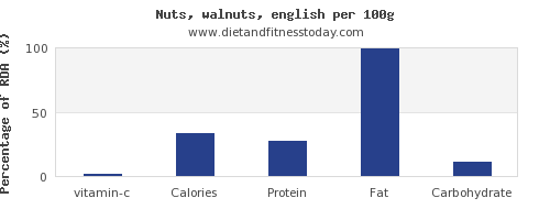 vitamin c and nutrition facts in walnuts per 100g