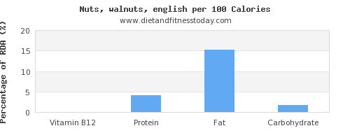 vitamin b12 and nutrition facts in walnuts per 100 calories